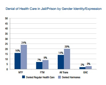 Trans women of color reported the highest rates of denial of regular health care and hormones while in prison.